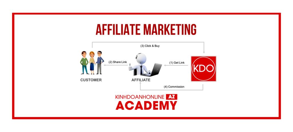 Tiếp thị liên kết là gì? Tìm hiểu về Affiliate Marketing